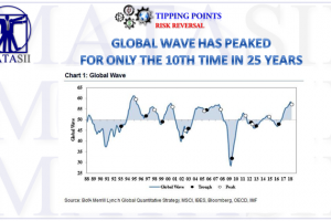 06-08-18-TP-RISK REVERSAL-Global Wave has Peaked - Only 10th Time in 25 Years-1