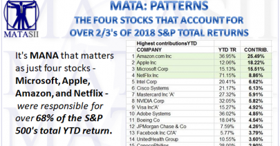 06-13-18-MATA-PATTERNS-Four Stocks Account for Over 68% of S&P YTD-1