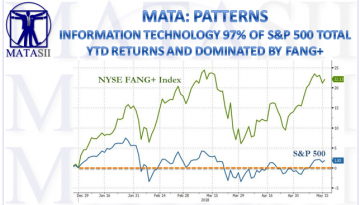 06-13-18-MATA-PATTERNS-IT 97% OF S&P 500 YTD Returns-1