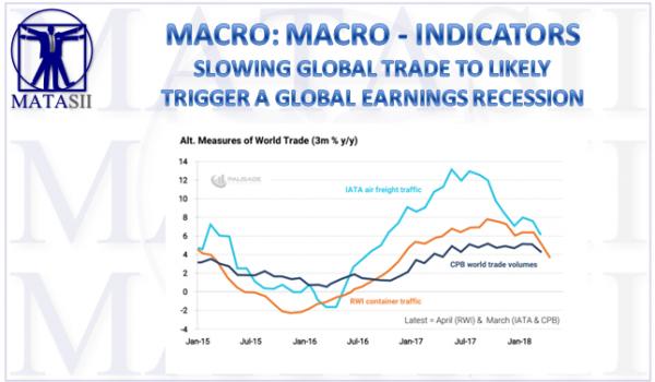 06-14-18-MACRO-MACRO-INDICATORS-Global Trade to Likely Trigger Earnings Recession-1