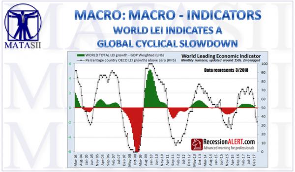 06-14-18-MACRO-MACRO-INDICATORS-World LEI Indicates a Global Cyclical Slowdown Ahead-1