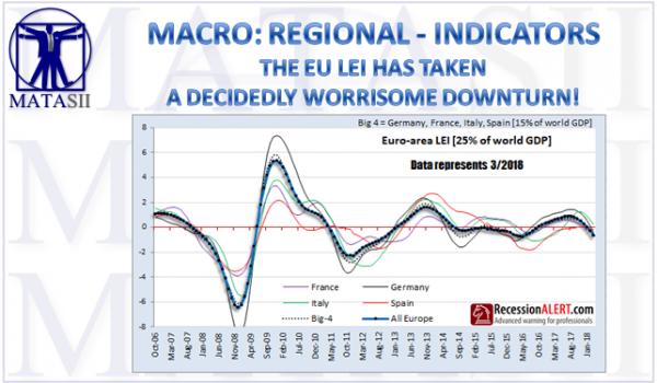 06-14-18-MACRO-REGIONAL-INDICATORS-EU LEI Has Taken a Decidedly Worrisone Downturn -1