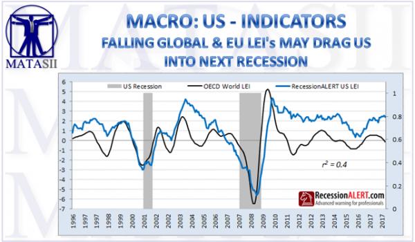 06-14-18-MACRO-US-SPECIAL FOCUS-Falling Global & EU LEI May Drag US Into Next Recession-1