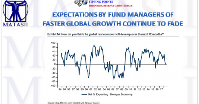 06-15-18-MACRO-MACRO-INDICATORS-Fund Managers Expectations of Global Growth Fading-1