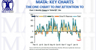 06-15-18-MATA-KEY CHARTS-Rate of Change in Global QE-1
