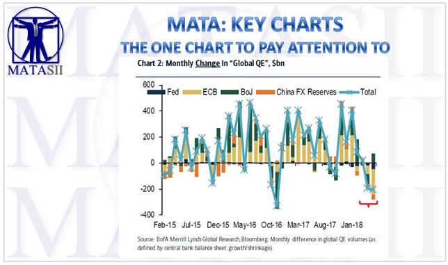 06-15-18-MATA-KEY CHARTS-Rate of Change in Global QE-1