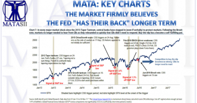06-15-18-MATA-KEY CHARTS-The Fed Has The Markets Back Longer Term-1