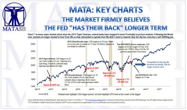 06-15-18-MATA-KEY CHARTS-The Fed Has The Markets Back Longer Term-1