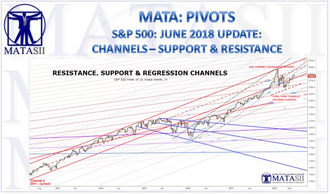 06-15-18-MATA-PIVOTS-Channels-Resistance & Support-1