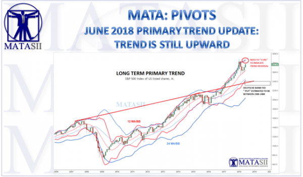 06-15-18-MATA-PIVOTS-Primary Trend-1