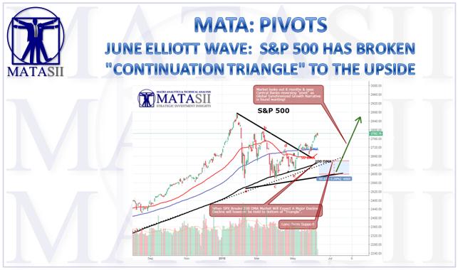 06-15-18-MATA-PIVOTS-S&P-Elliott Wave Count-1
