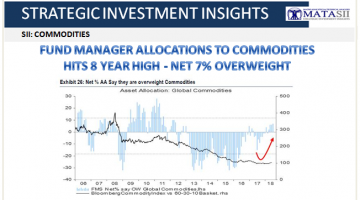 06-15-18-SII-COMMODITIES-Allocations Hit 8 Year High-1