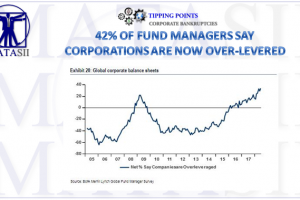 06-15-18-TP-CORPORATE BANKRUPTCIES-42% of Fund Managers Say Corporations-Over-Leveraged-1