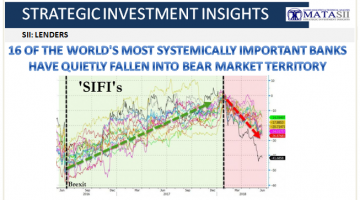 06-16-18-SII-LENDERS-- World's Most Systemically Important Banks In Bear Markets-1