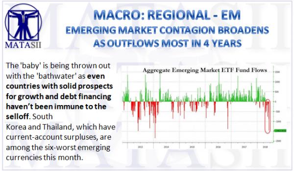 06-19-18-MACRO-REGIONAL-EM-Fund Outflows Highest in 4 Years-1