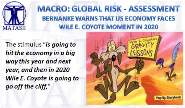 06-20-18-MACRO-GLOBAL-RISK ASSESSMENT-Bernanke - Wile E.Coyote Moment in 2020-1