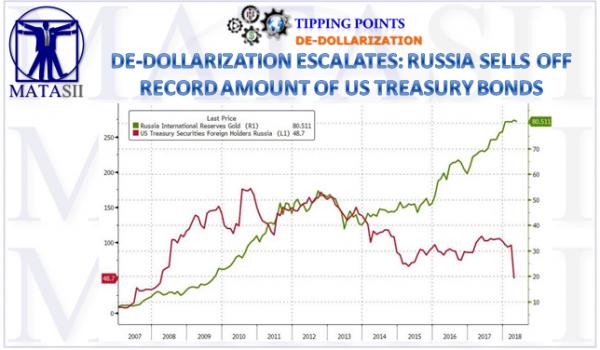 06-20-18-MACRO-MACRO-DE-DOLLARIZATION- Russia Sellls US Treasury Holdings-1