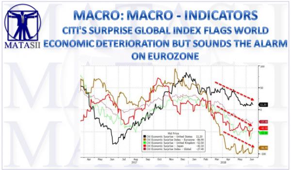 06-20-18-MACRO-MACRO-INDICATORS-Citi's Surprise Index Flags World Economic Deterioration-1