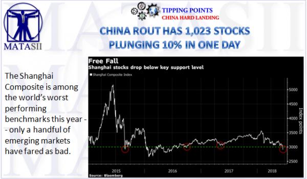 06-21-18-TP-CHINA'S HARD LANDING-Changhai Stock Market Route-1