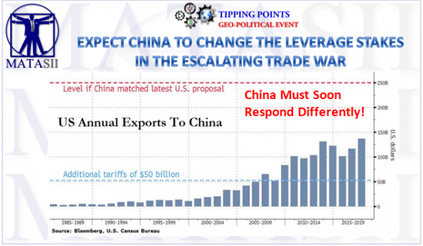 06-21-18-TP-GEO-POLITICAL EVENT-Trade War-Chian Will Soon Change Leverage-1
