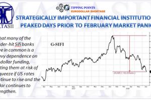 06-22-18-TP-EURODOLLAR SHORTAGE- SIFIs Peaked Days Prior to February Market Crash-1