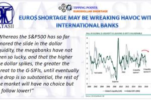 06-22-18-TP-EURODOLLAR SHORTAGE- Wreaking Havoc With International Banks-1