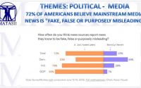 06-27-18-THEMES-POLITICAL-MEDIA-72% of Americans Distrust Media-1