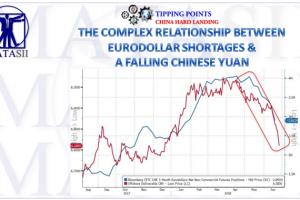 06-28-18-MACRO-MACRO-GEO-ECO--Relationship between Eurodollar and a Falling Chinese Yuan-1