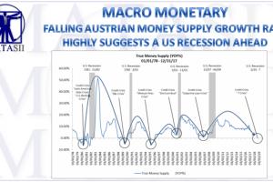 06-28-18-MACRO-MACRO-MONETARY-Falling Austrian Money Supply-1