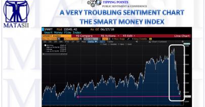 06-29-18-TP-PUBLIC SENTIMENT-Smart Money Index-1