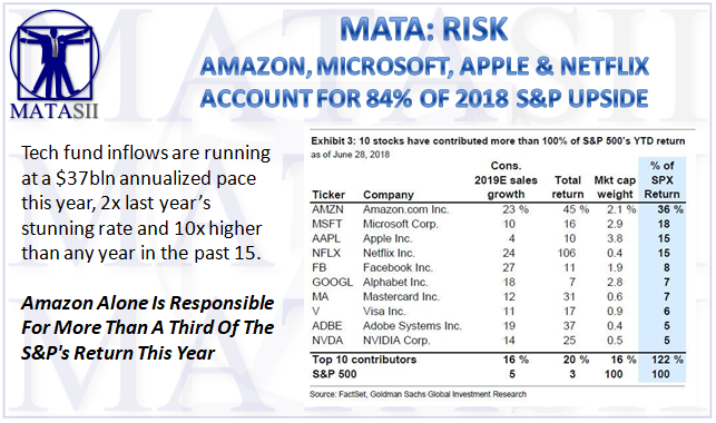 07-02-18-MATA-RISK--Top 4 Techs Contributed 84% of 2018 Upside-1