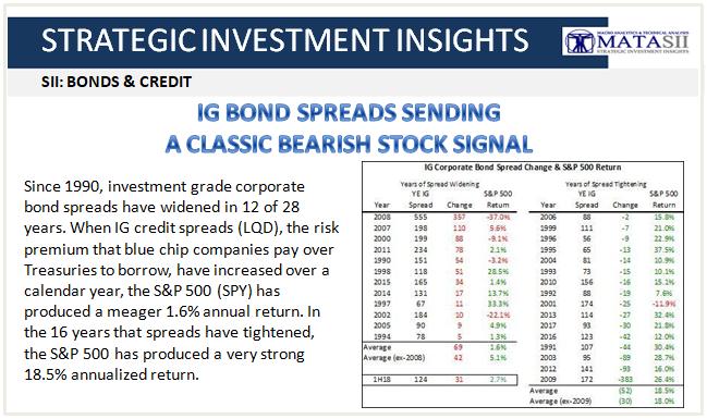 07-02-18-SII-B&C-IG Bonds Spreads Sending Classic Bearish Stock Signal-1