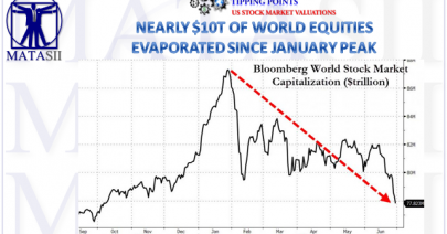 07-02-18-TP-STOCK MARKET VALUATIONS-~$10T of Global Stocks Evaporate In H1-1