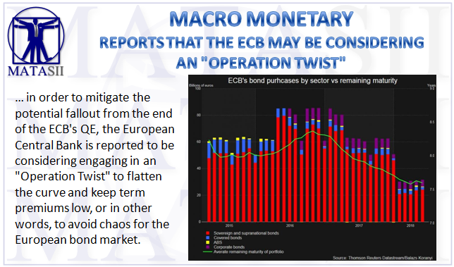 Design Bank Twist.Reports That The Ecb May Be Considering An Operation Twist Matasii