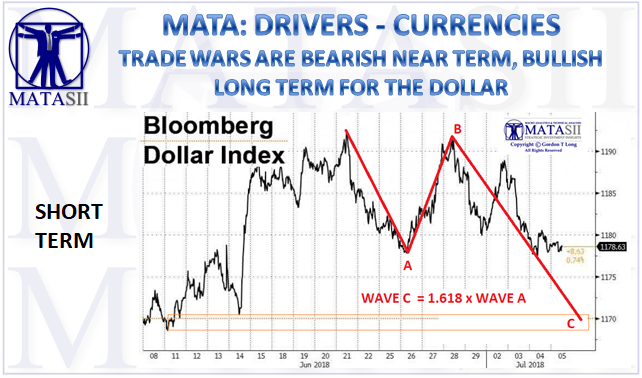 07-05-18-MATA-DRIVERS-CURRENCIES-USD-Trade Wars-1