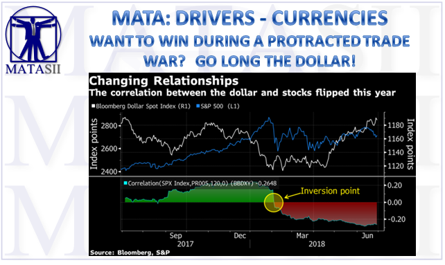 07-05-18-MATA-DRIVERS-CURRENCIES-USD-Trade Wars Seen Positive for the Dollar-1