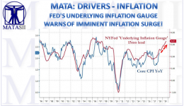 07-09-18-MATA-DRIVERS-INFLATION-UIG Sends Strong Inflationary Warning-1