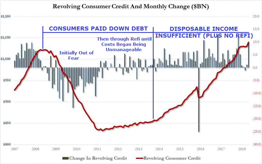 Image result for us consumer debt