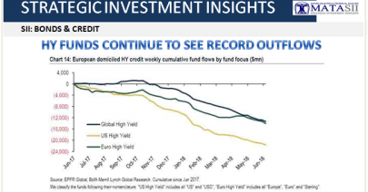 07-10-18-SII-B&C--HY Funds Continue to See Record Outflows-1