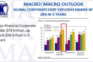 07-11-18-MACRO-MACRO-OUTLOOK-Global Corporate Debt Explodes Higher by 28% in 5 Years-1