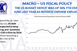 07-11-18-MACRO-US-FISCAL-US Budget Deficit Rises With Rising Interest Expense-1