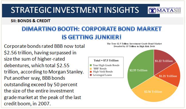 07-12-18-SII-B&C--Corporate Bond Market Is Getting Junkier-1