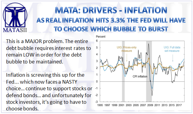 07-13-18-MATA-DRIVERS-INFLATION-Real UIG Inflation Hits 3.3%-1