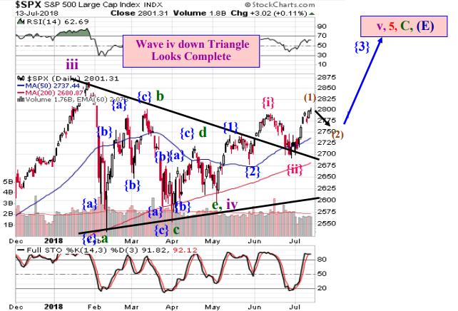 "JULY ELLIOTT WAVE: S&P 500 HAS BROKEN ""CONTINUATION TRIANGLE"