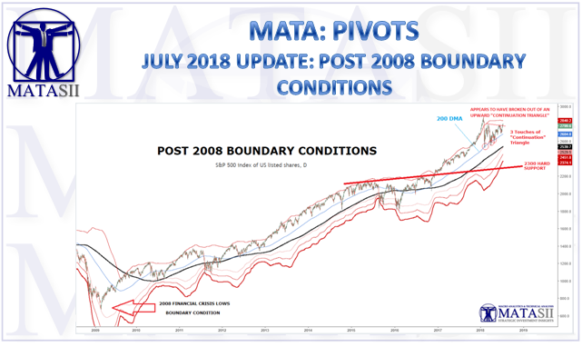 07-13-18-MATA-PIVOTS-July Boundary Conditions-1a