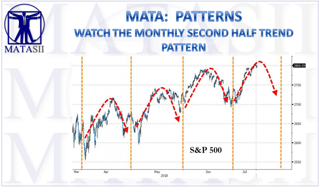 07-16-18-MATA-PATTERNS-Watch the Monthly Second Half Trend-1