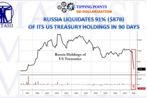 07-18-18-TP-DE-DOLLARIZATION-Russia Liquidates 91% of its Holdings in 90 Days-1