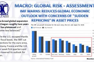 07-19-18-MACRO-GLOBAL RISK-ASSESSMENT-IMF Warns-Reduces Global Outlook-1