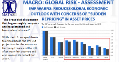 MACRO Global Macro Economic Outlook – Page 3 – MATASII