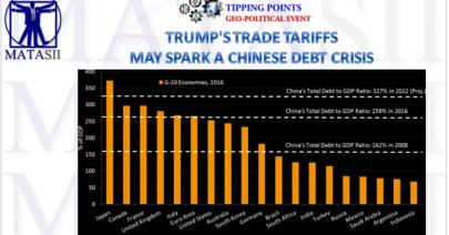 07-27-18-TP-GEO-POLITICS-Trump Trade Tariffs Mat Spark a Chinese Debt Crisis-1b